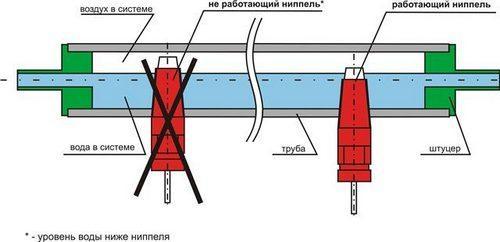 Схема расположения ниппеля