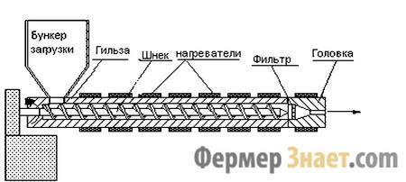 Схема сборки экструдера